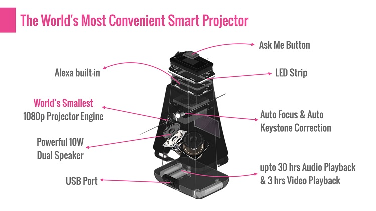 Meet WooBloo SMASH - The World's Most Convenient Smart Projector